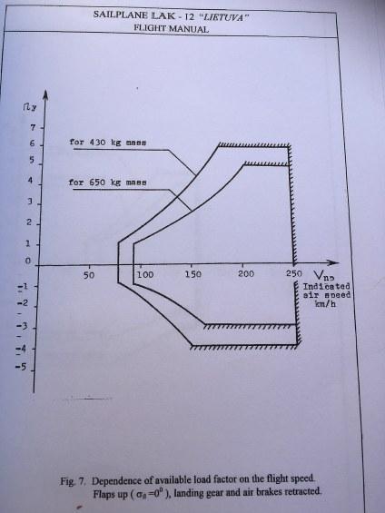 V-N-Diagramm im Handbuch.